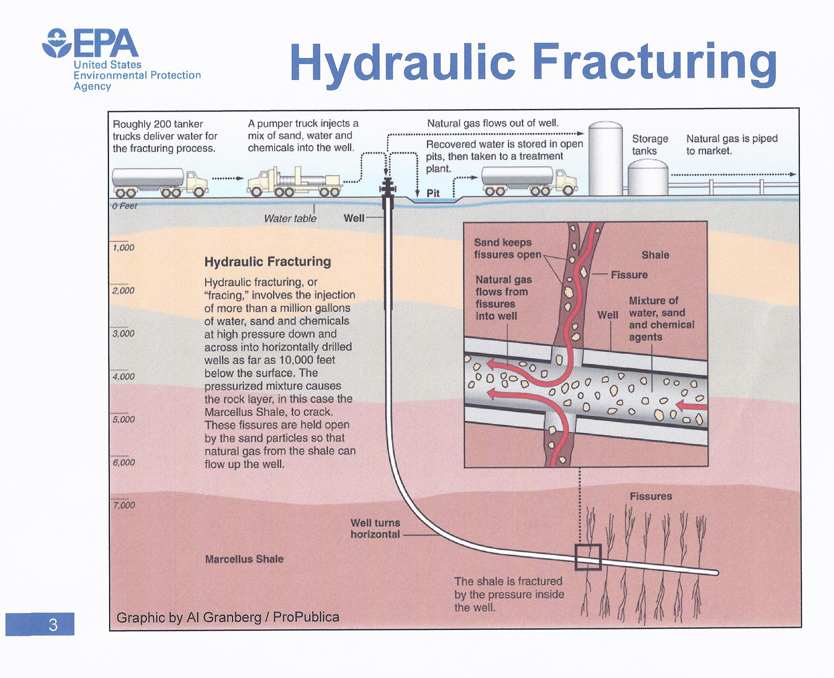 Process Of Fracking For Natural Gas