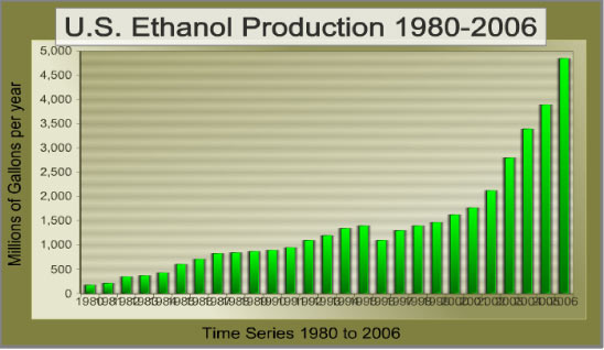 ethanol as a fuel source When it comes to ethanol (aka e85), there's no shortage of disagreement over its  viability as a fuel source the federal government has been promoting ethanol.