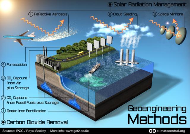 graphics_geoengineering_schemes_1-660x468[1]