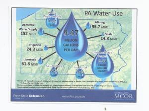 PA Water Use